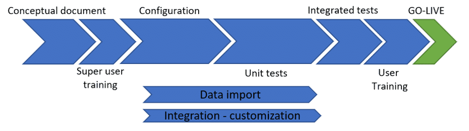 Traditional methodology ERP implantation